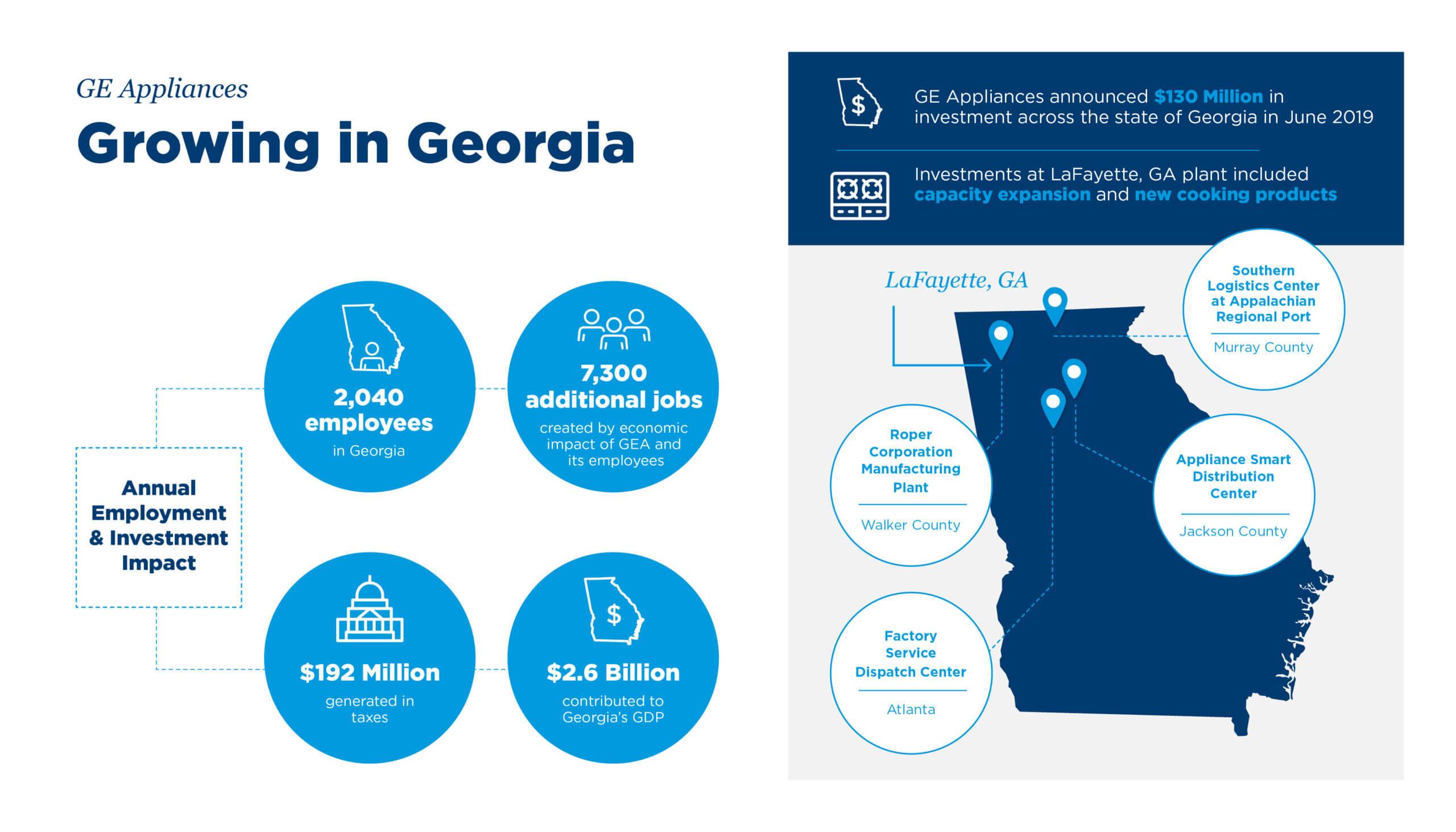 GE Appliances Growing in Georgia